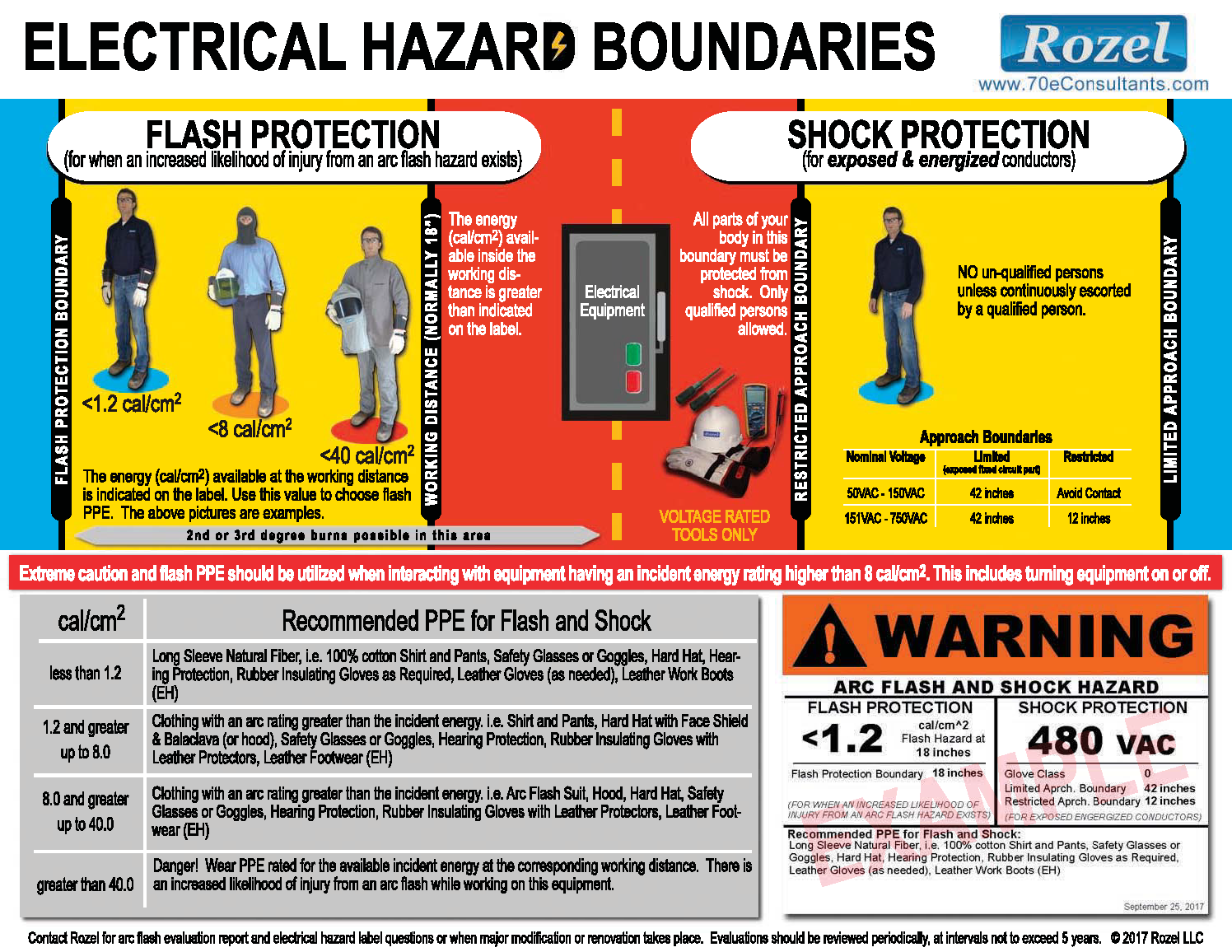 Home Rozel Arc Flash Evaluations Amp Electrical Safety