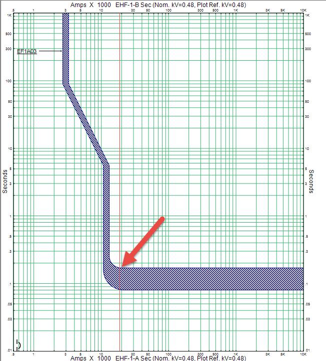 Breaker trip curve