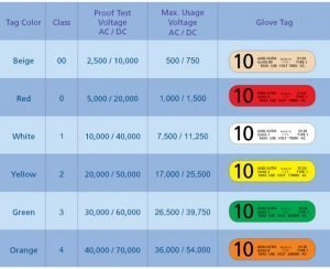 Insulating Glove Rating Chart